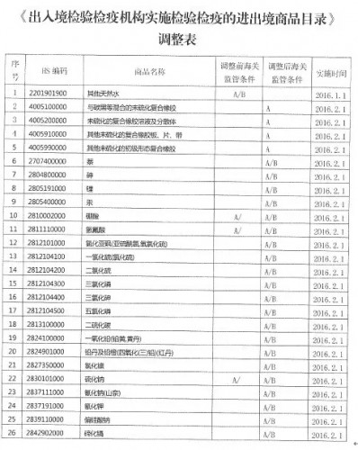 tiaozhenbiao2016100901